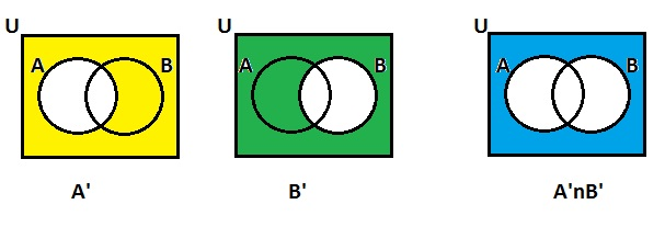 Venn Diagram Complement Of A And B Auto Electrical Wiring Diagram