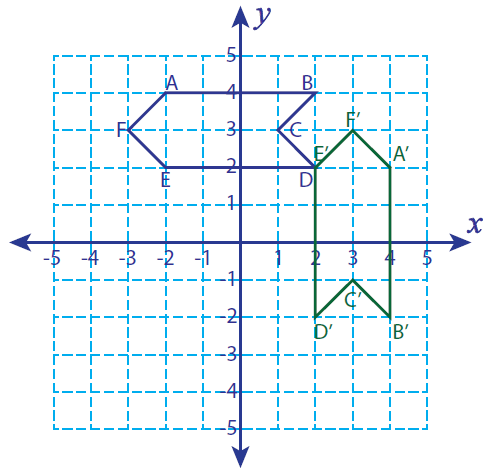 rotation of 90 degrees - 488×476