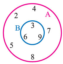how to find a intersection b