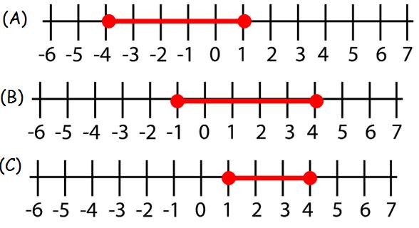 graphic about Shsat Practice Test Printable titled SHSAT Math Educate Worksheet