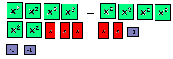 Subtract Polynomials Using Algebra Tiles