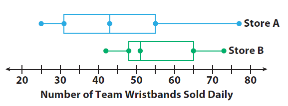 Comparing Box Plots Worksheet