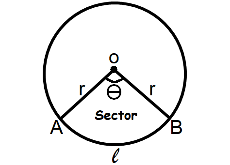 Perimeter of the sector
