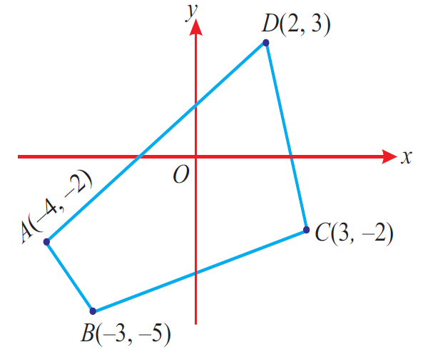 Area Of Quadrilaterals Worksheet With Answers