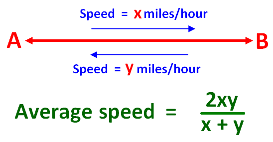 Average Speed Word Problems Worksheet With Answers