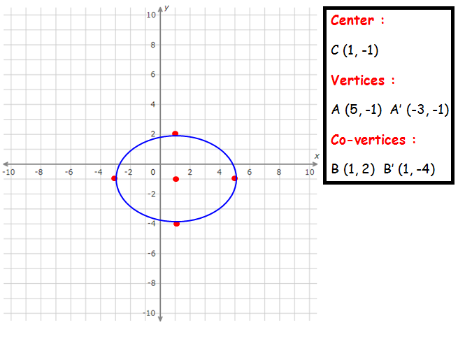 Find Center Vertices And Co Vertices Of An Ellipse