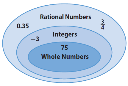 Classifying rational numbers worksheet