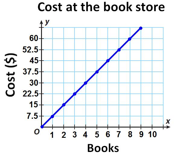 Comparing A Graph And A Description Worksheet