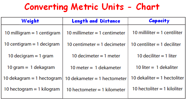 Converting metric units worksheet – Metric Units Worksheet
