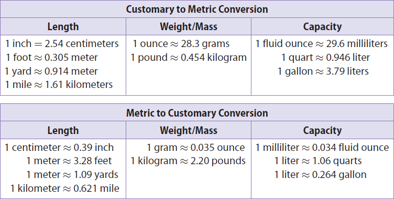 Converting Between Measurement Systems Chart