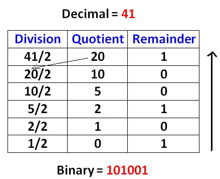 Decimal to Binary Octal Hexadecimal Calculator