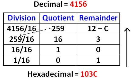 Converting Between Binary Octal Decimal and Hexadecimal