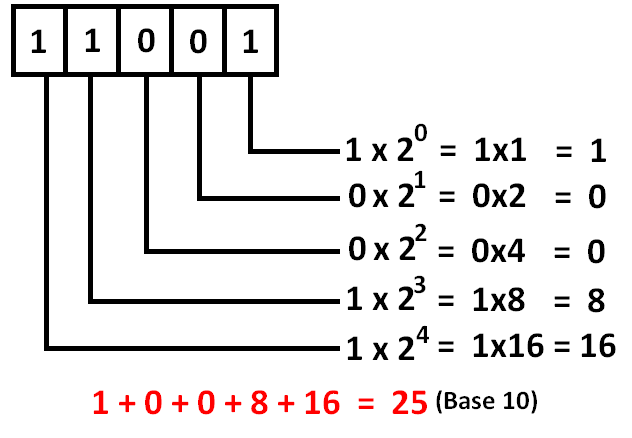 binary to number