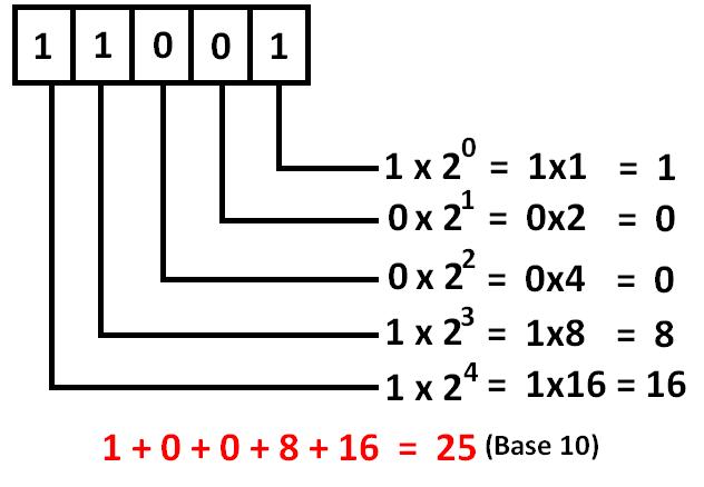 binary number system. Black Bedroom Furniture Sets. Home Design Ideas