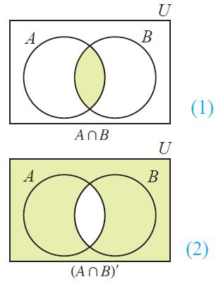 draw venn diagrams to illustrate demorgan s laws draw proofs for de morgan s laws on draw venn diagrams to illustrate demorgan s