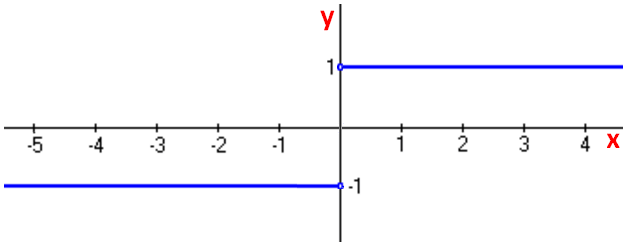 derivative of absolute value of x