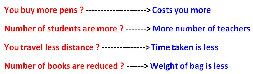 Unitary method direct variation – Direct Variation Worksheets