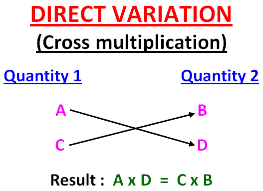 Direct Variation And Inverse Variation