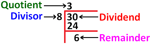 how to find the remainder in division