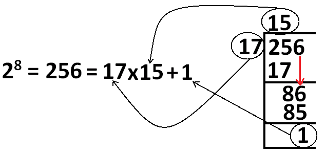 remainder when 2 power 256 is divided by 17