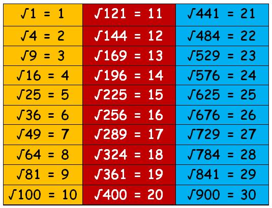 25 30 Square Root 123: Estimate Square Roots