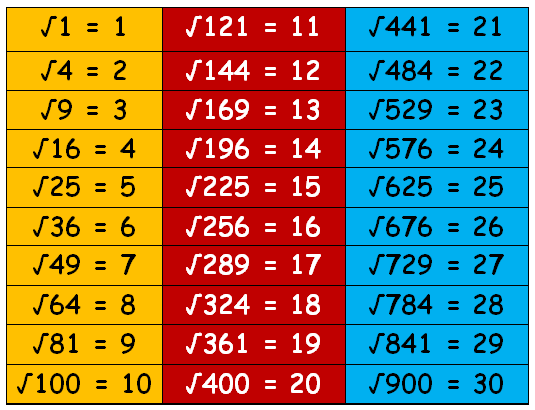Estimate Square Roots