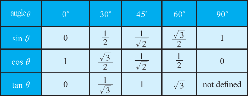 Exact Values Of Trigonometric Functions Of Widely Used Angles