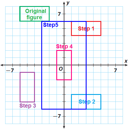 Combining Transformations With Dilations