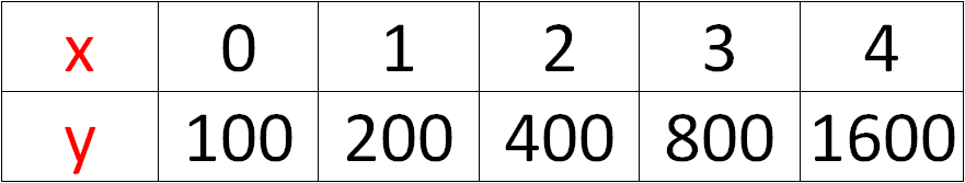 Exponential growth and decay functions Exponential Growth And Decay Tables