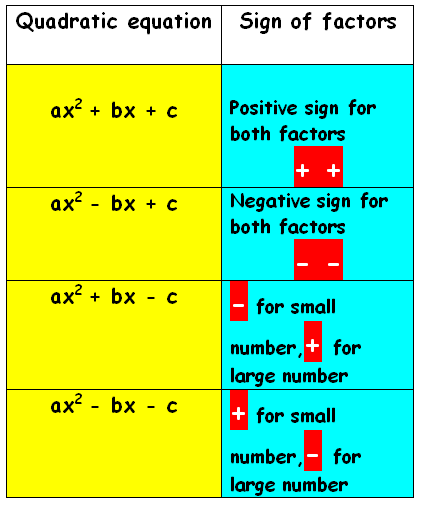 factoring method for quadratic polynomials essay Solving quadratic equations by the new improved factoring ac method by nghi h nguyen so far, the ac method (youtubecom) has been the best factoring method to solve a quadratic.