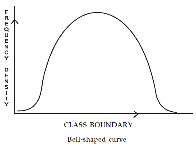 how to draw a bell curve
