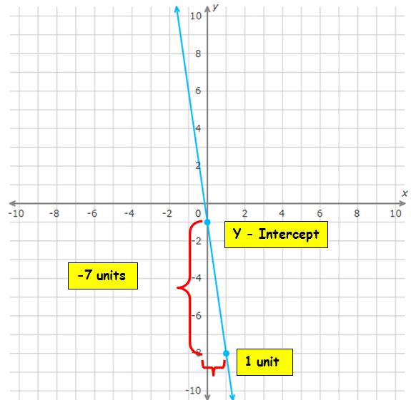 Graph An Equation In Slope Intercept Form Worksheet