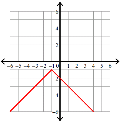 Graphing Absolute Value Functions on Get To Know You Worksheets