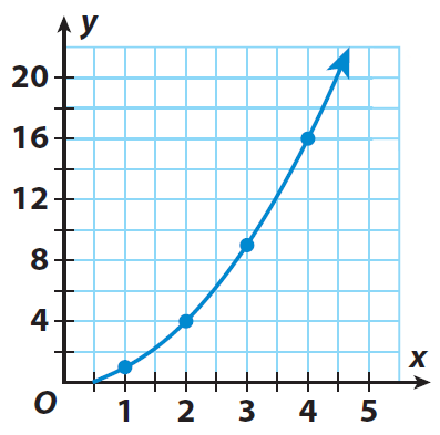 Interpreting graphs worksheets