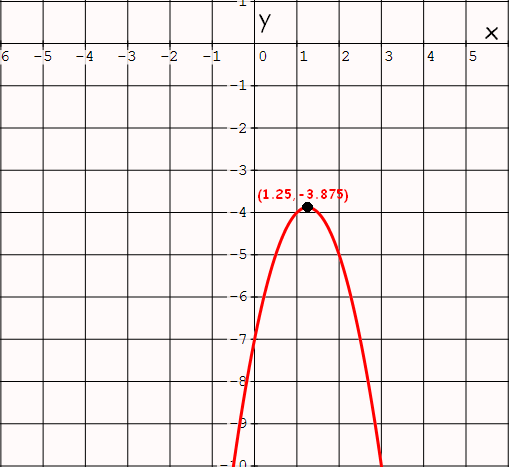 how to find the domain of a quadratic function