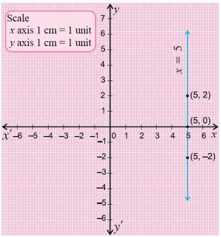 Graphing linear equations in two variables examples
