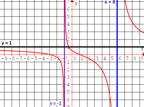 Domain and range of rational function graphs