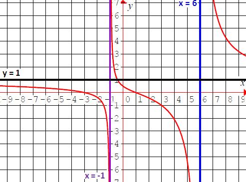domain and range of rational function graphs. Black Bedroom Furniture Sets. Home Design Ideas