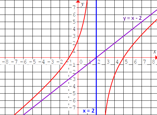How To Graph Rational Functions 3