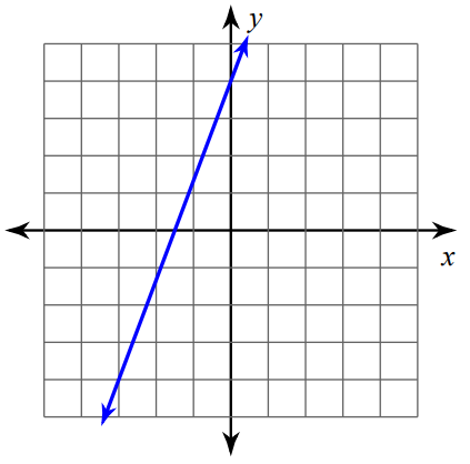 Finding Slope From A Graph Worksheet