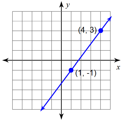 Find The Slope From Two Points