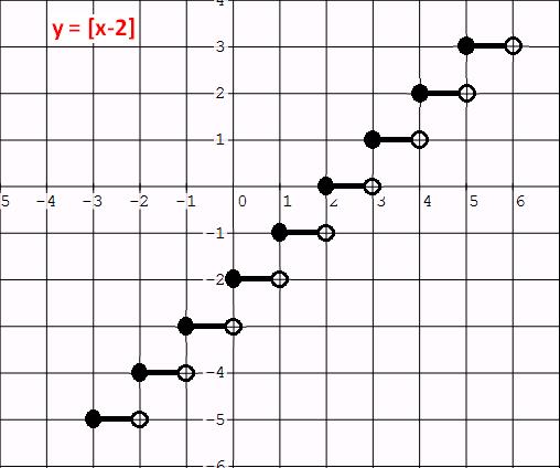 Graphing greatest integer function – Greatest Integer Function Worksheet