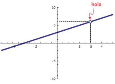 how to find the slope of a rational function