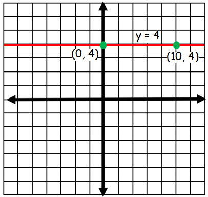 Equation Of Horizontal And Vertical Lines Worksheet