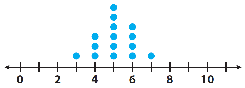 Interpreting a dot plot worksheet