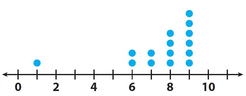 Interpreting a dot plot worksheet – Dot Plot Worksheet