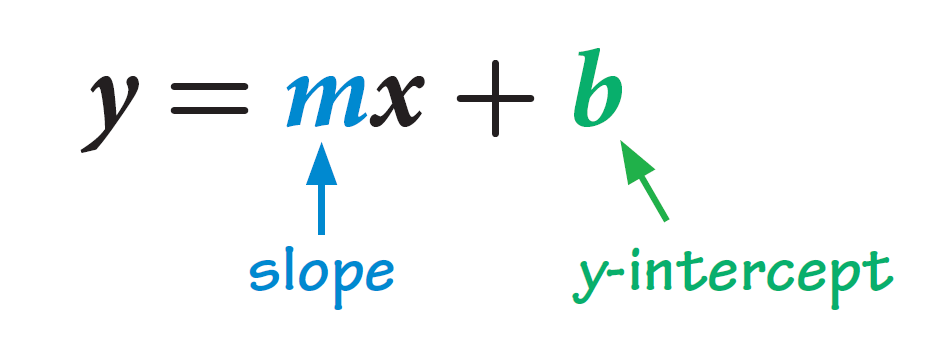 slope intercept form rate of change  Determining rate of change and initial value