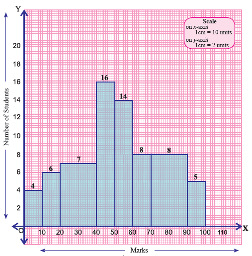 Analyzing histogram worksheet – Histogram Worksheet