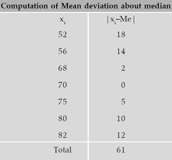 how to calculate mean deviation from median