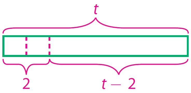 Modeling algebraic expressions worksheets – Expressions Worksheets